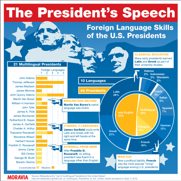 moravia infographic presidents speech