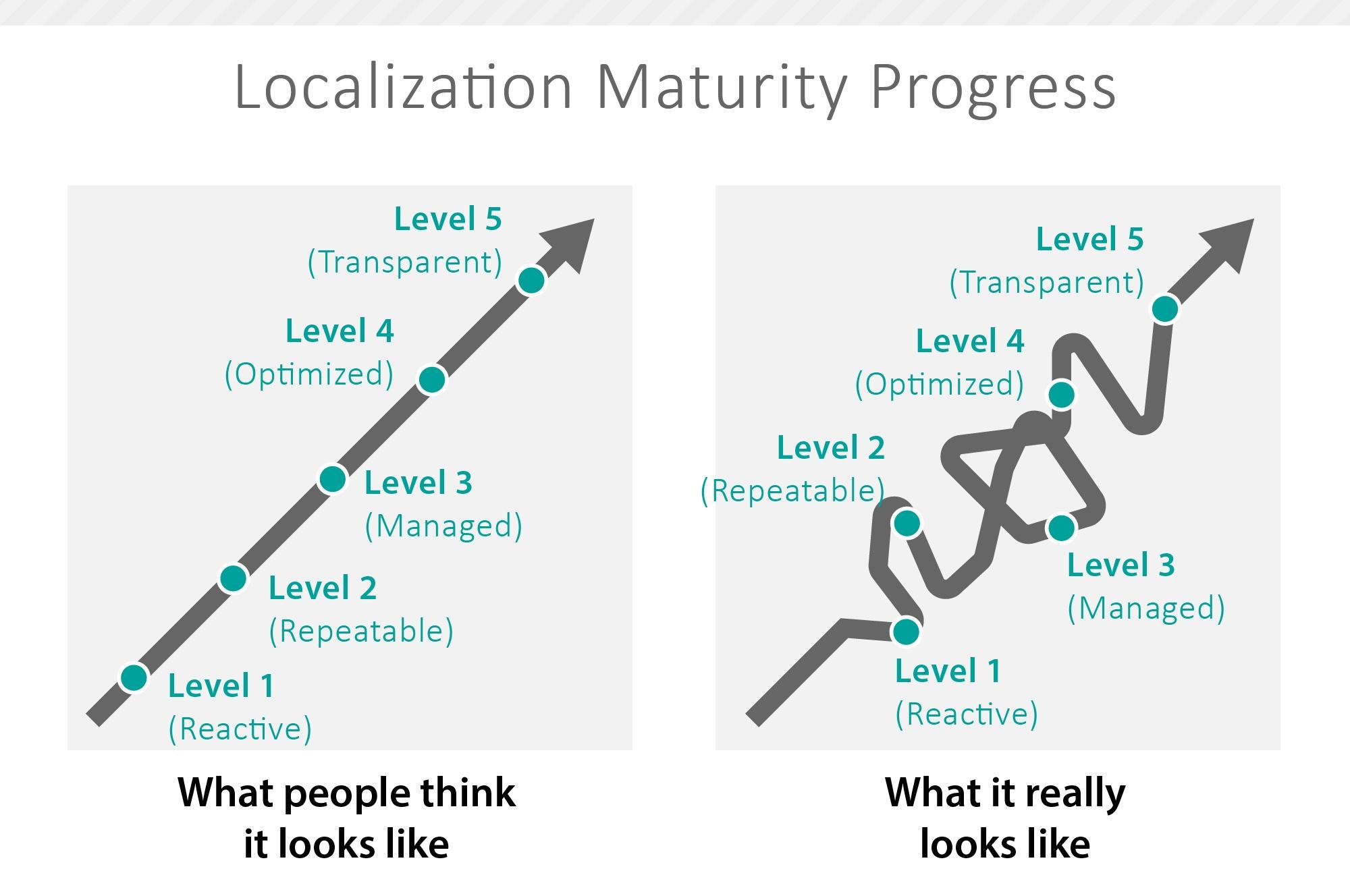Shuffle between localization maturity levels