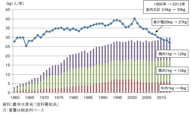 Japanese_meat_consumption_chart