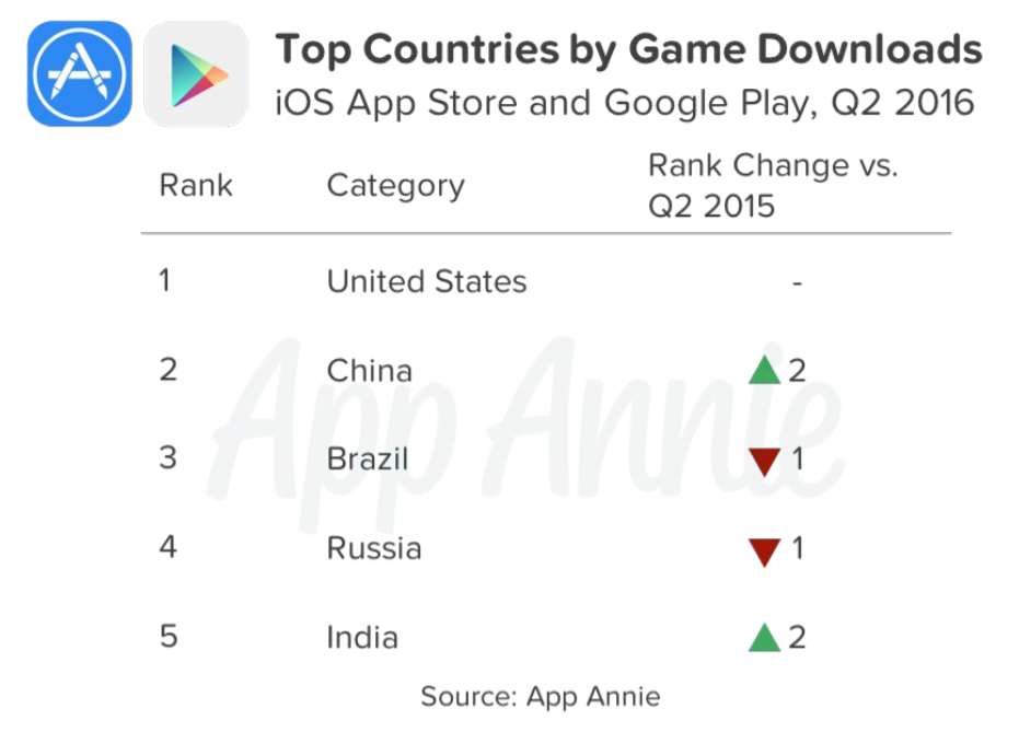 Top Countries by Game Downloads