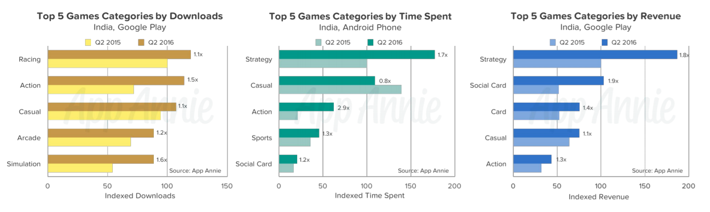 Top Games by Downloads.png