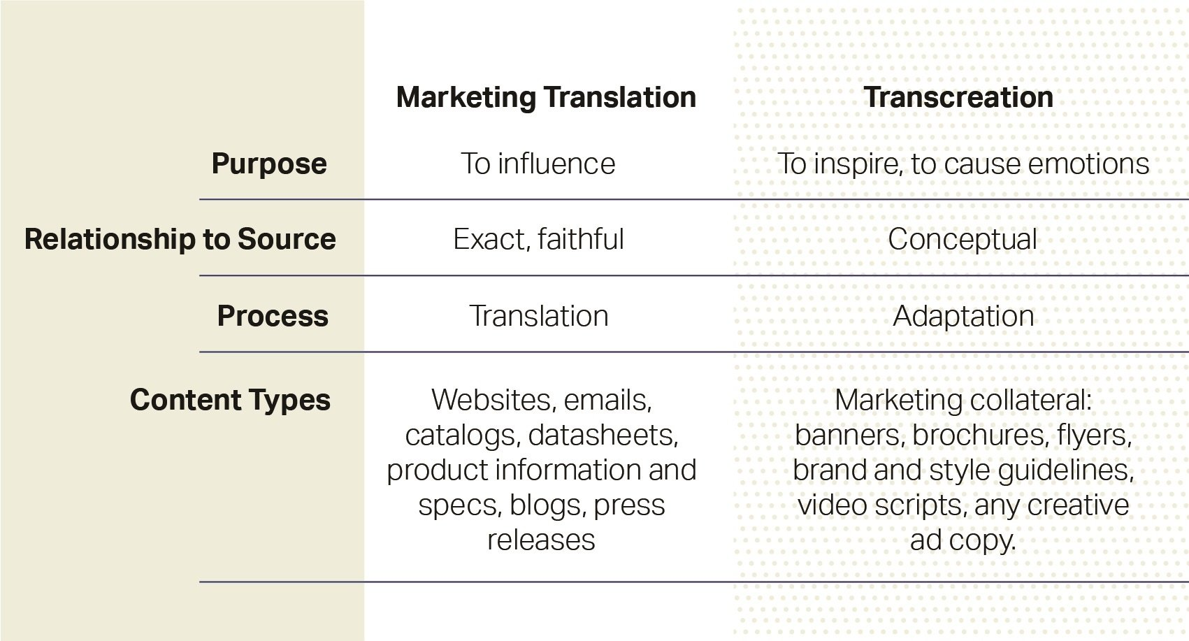 marketing translation versus transcreation chart